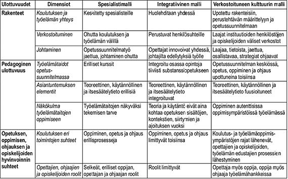 Kaavio työelämätaitojen kehittämisen malleista
