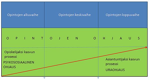 Opiskelun ja ohjauksen kolme ydinprosessia