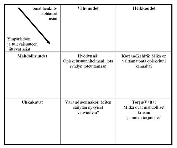 Swot-analyysi